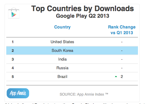 apple-google-play-downloads