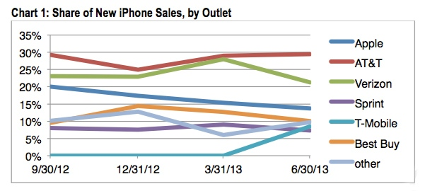 apple-iphone-sales-cirp