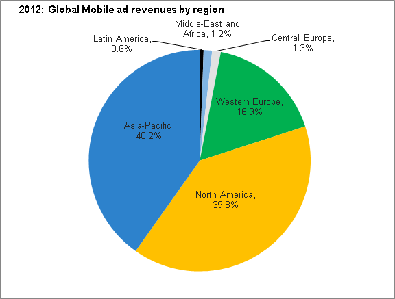 apple-mobile-ad-regions