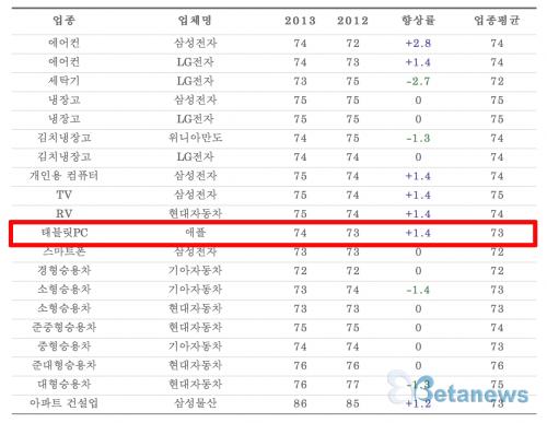 iPad customer satisfaction in South Korea (BetaNews chart 001)