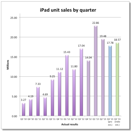 iPad units sales by quarter (201306, Fortune 001)