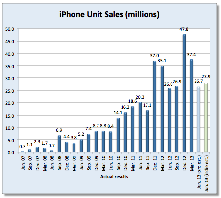 iPhone units sales by quarter (201306, Fortune 001)
