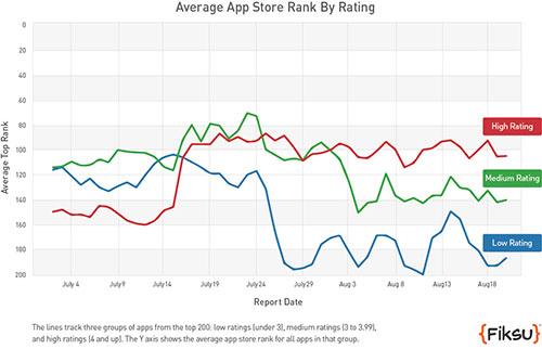 App Store rankings (Fiksu chart 001)