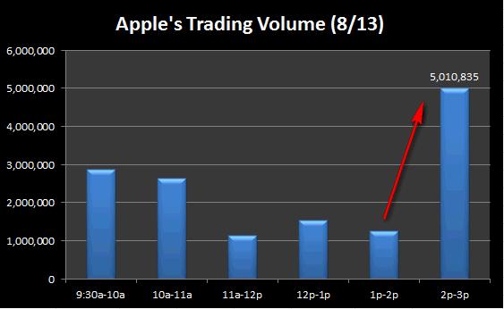 Apple Carl Icahn trading volume