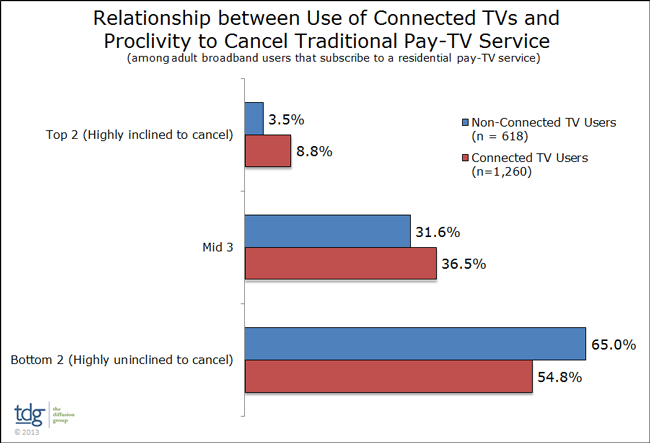 Connected vs Traditional pay TV (TDG Research 001)