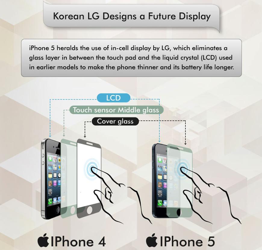 Infographic (iPhone components, Finances Online 006)