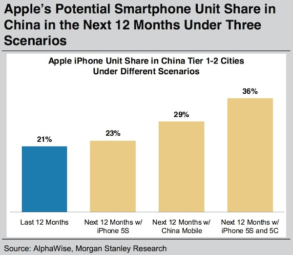 Morgan Stanley chart (iPhone 5C in China)