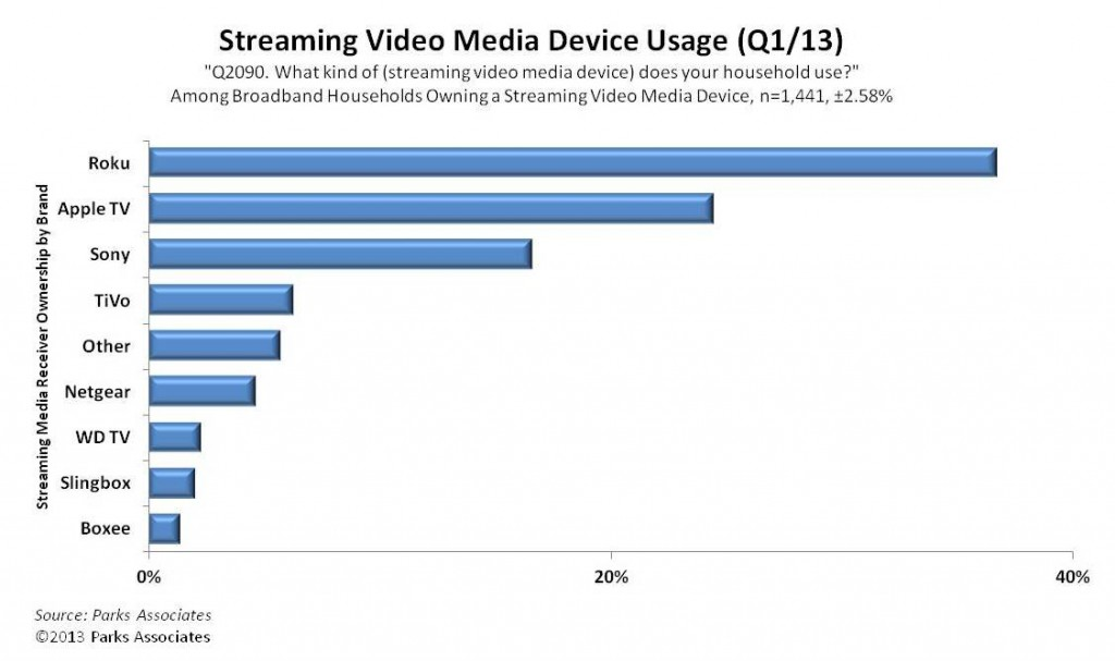Parks Associates (Streaming Video Media Device Usage Q1 2013)