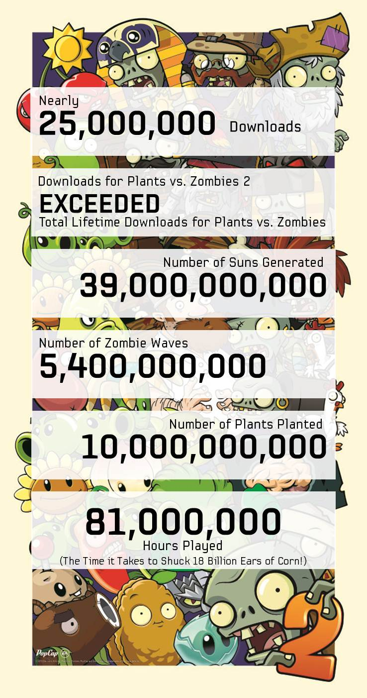 Plants vs Zombies 2 (25M downloads, infographic)
