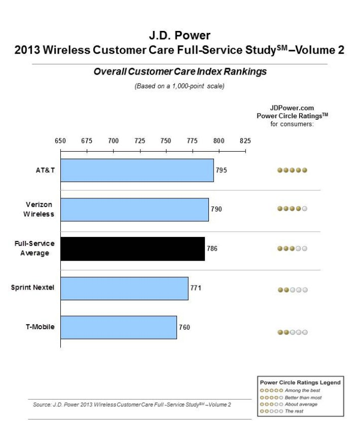 apple-att-customer-sat