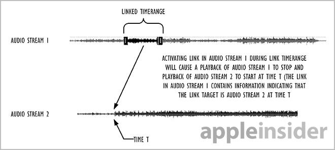 apple-audio-hyperlinks