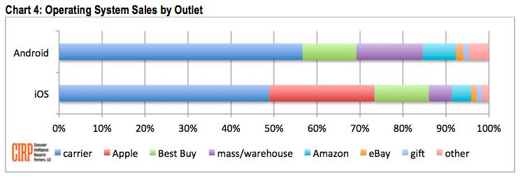apple-cirp-iphone-retailers