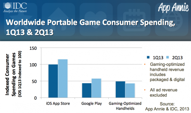 apple-goog-play-gaming