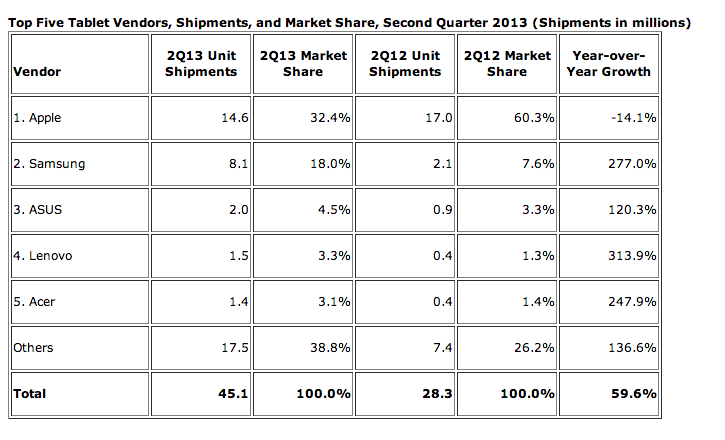 apple-idc-tablet-market