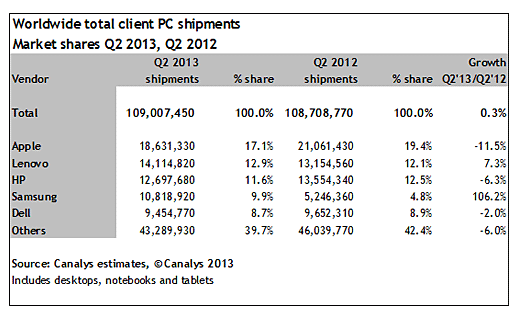 apple-pc-shipments-w-tablets