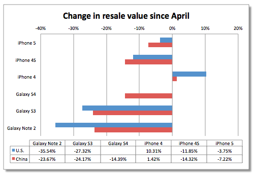 iphone 4 trade in value your iphone 4 is actually gaining value study finds 17341