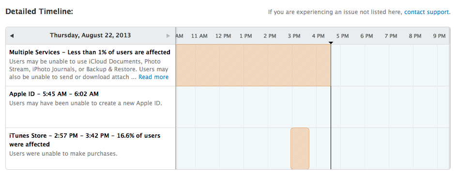 iCloud status page (20130822, image 001)