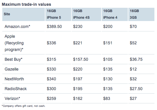 iPhone trade-in vs others (CNBC 001)