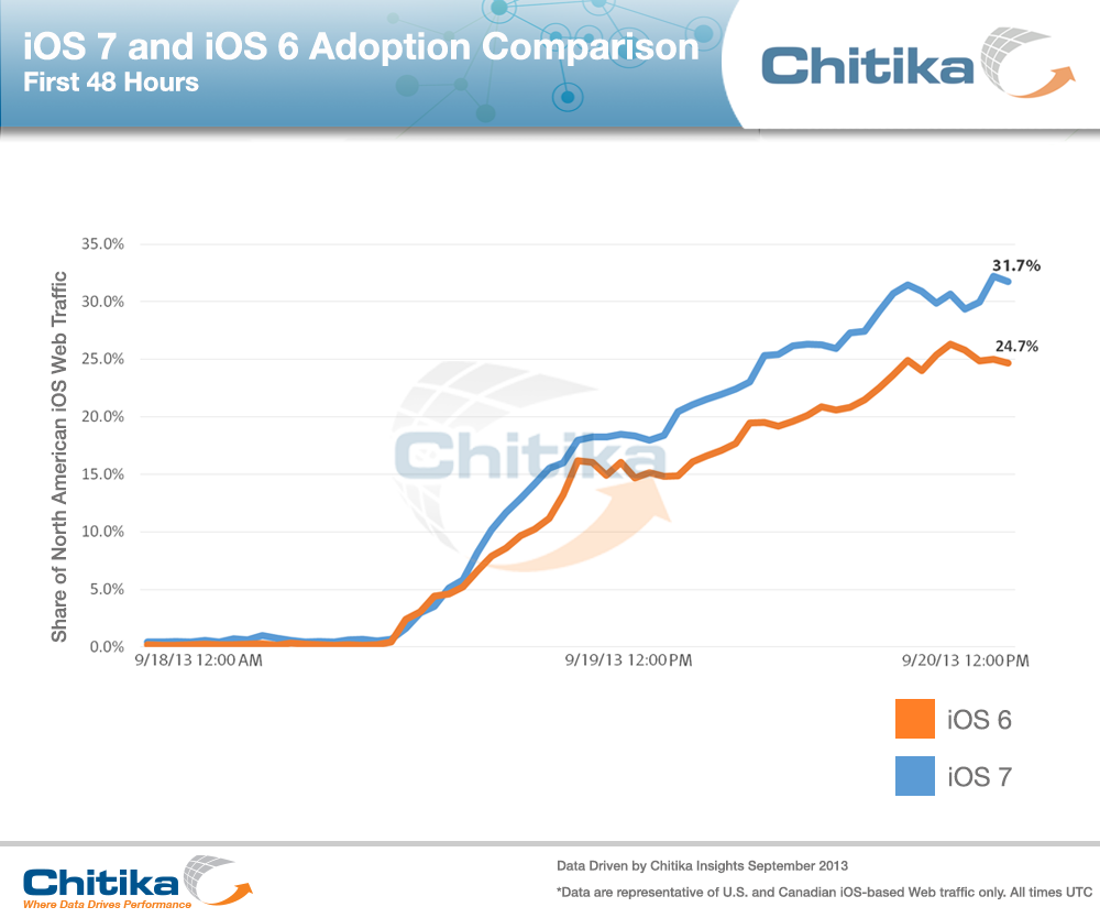 1000x834xiOS,P207,P20,P26,P20iOS,P206,P20Adoption,P20Comparison,P2048hrs.png.pagespeed.ic.JwXYntGz0g
