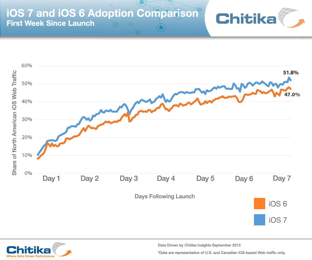 1000x834xiOS,P207,P20,P26,P20iOS,P206,P20Adoption,P20First,P20Week,P20Comparison.png.pagespeed.ic.8ZtD9qnGFH