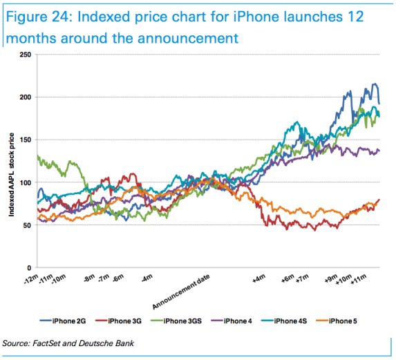 Apple price stock before after announcement