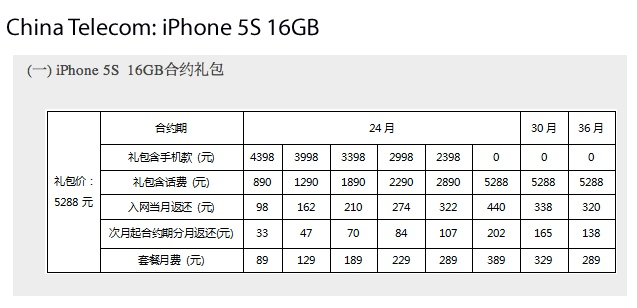 China Telecom iPhone 5s price points