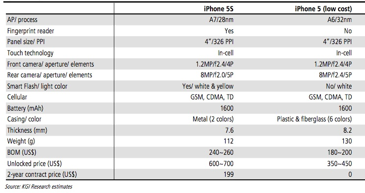 KGI Securities (iPhone 5S, iPhone 5C specs)
