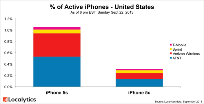 apple-5s-adoption