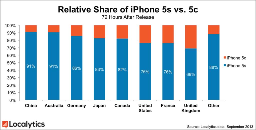 apple-china-localytics