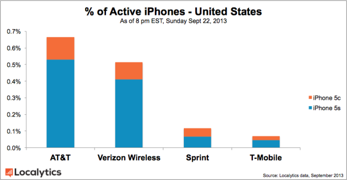 apple-iphone-carriers