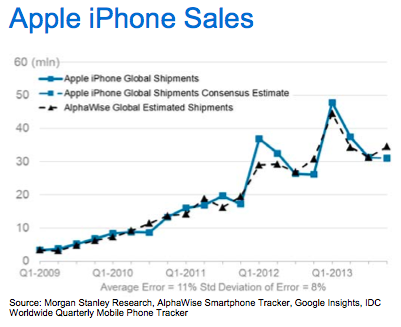 apple-morgan_stanley_iphone