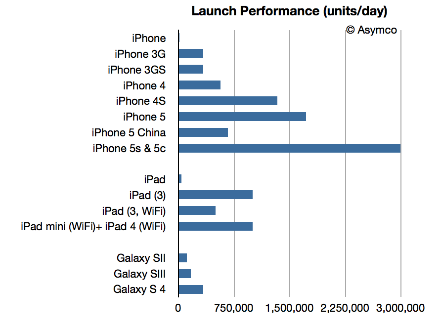 iOS device launch performance (Horace Dediu 001)