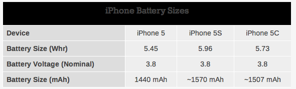 iPhone 5s 5c battery (AnandTech 001)