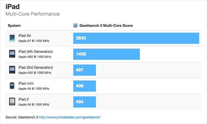 13.10.30-iPad_Air-Geekbench