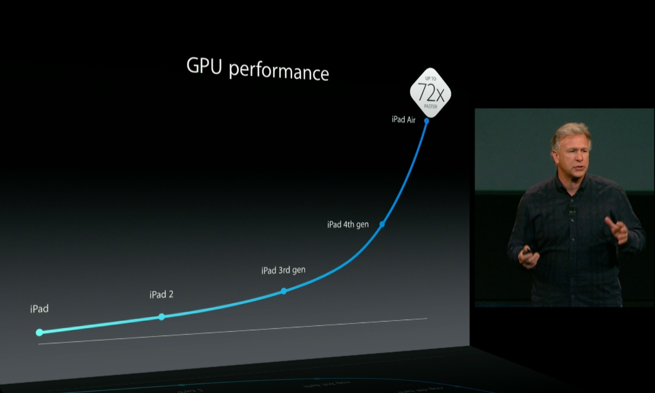 Apple October 2013 event (iPad Air, A7 GPU performance 001)