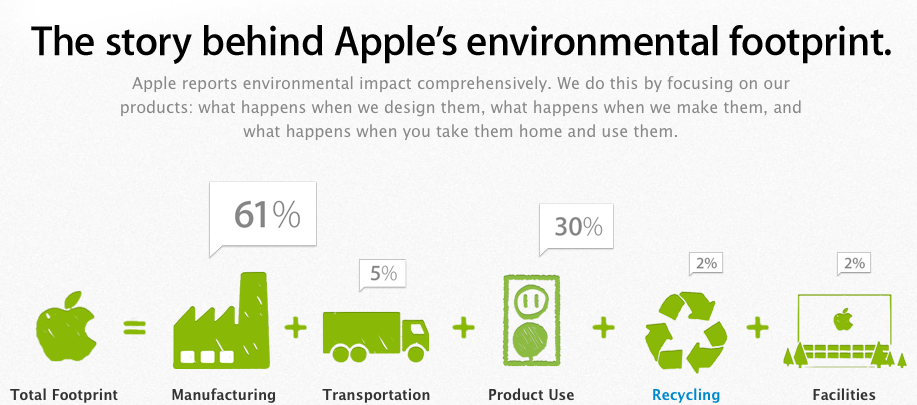 Apple environmental footprint
