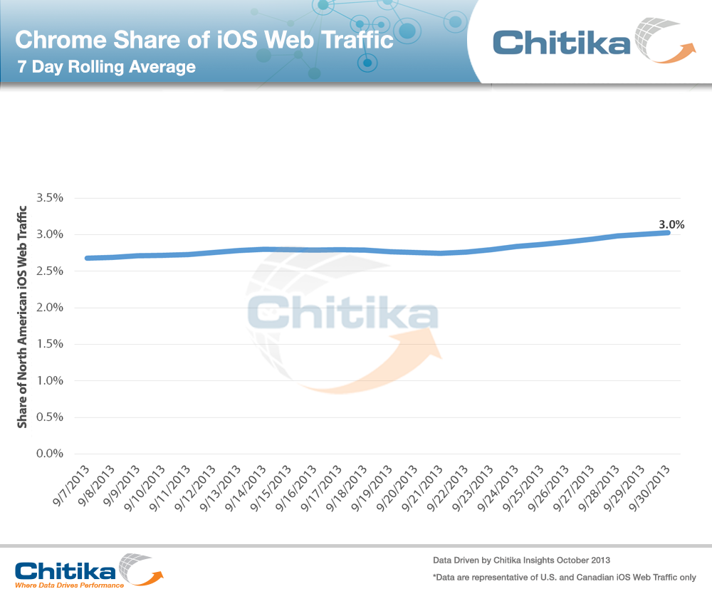 Chrome Share of iOS Web Traffic (Chitika 001)