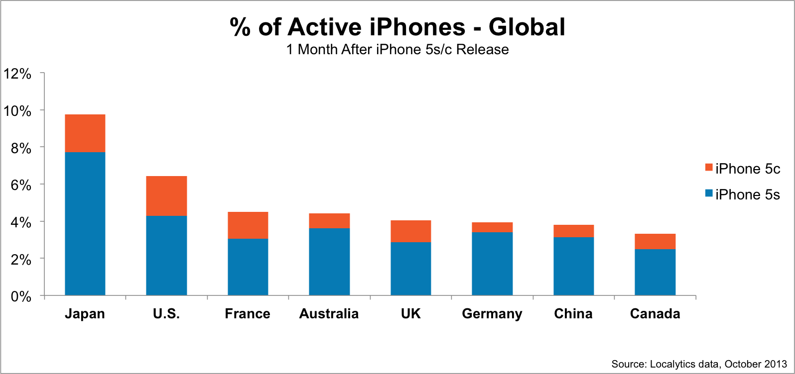 Localytics-data-percent-active-iphones