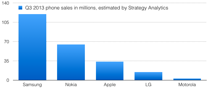 Smartphone sales (Strategy Analytics, 102913)