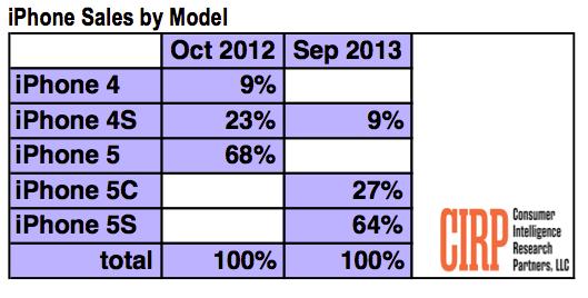 apple-iphone5s-chart
