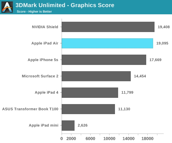 iPad Air (3d Mark, AnandTech 001)