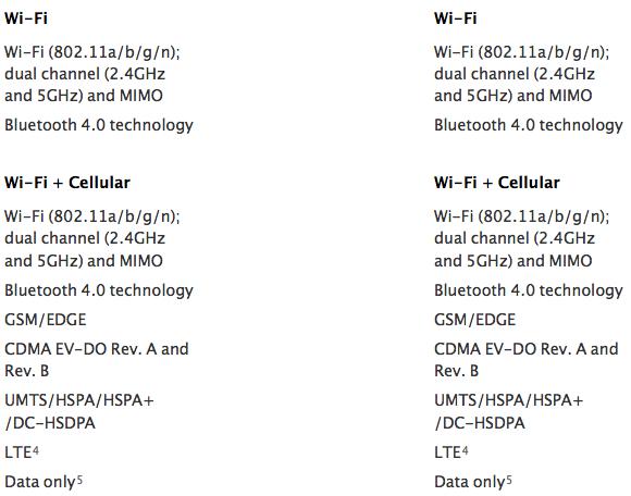 iPad air vs mini retina cellular wireless