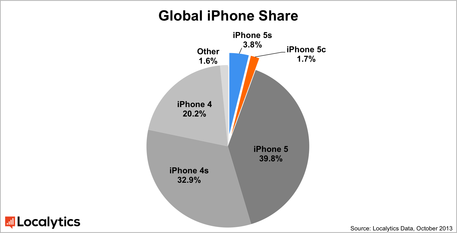 ios-phone-pie-chart-global