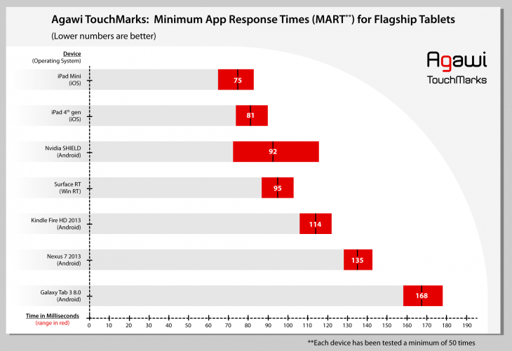 touchmark_graph_ftablets_rev2-730x501