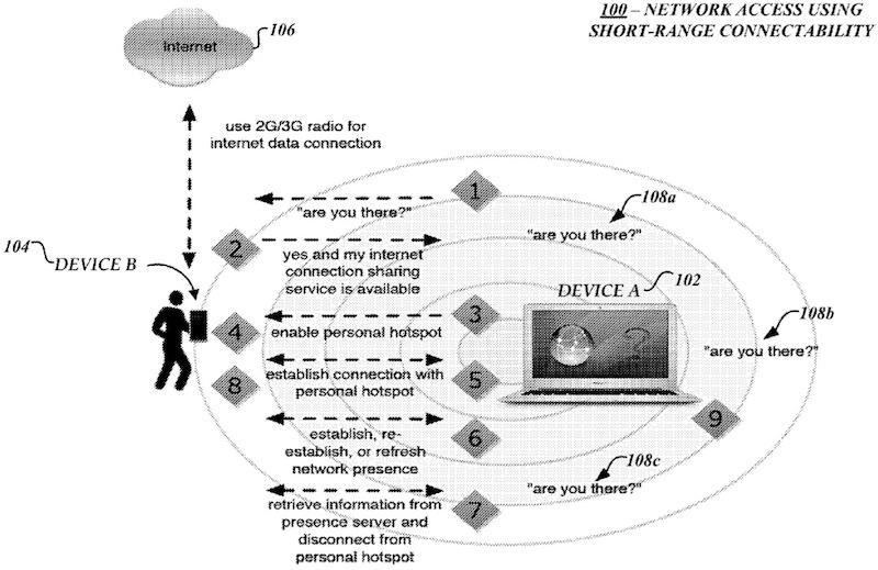 Apple patent (Bluetooth hotspot 001)