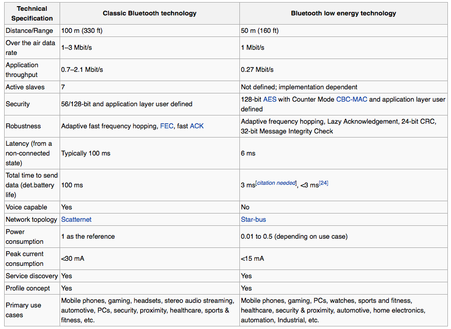 Bluetooth LE vs classic Bluetooth (Wikipedia 001)