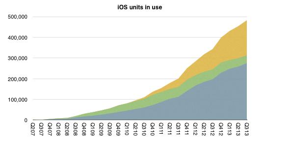 Cumulative iOS units in use (Horace Dediu 001)