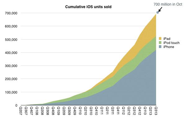 Cumulative iOS units sold (Horace Dediu 001)