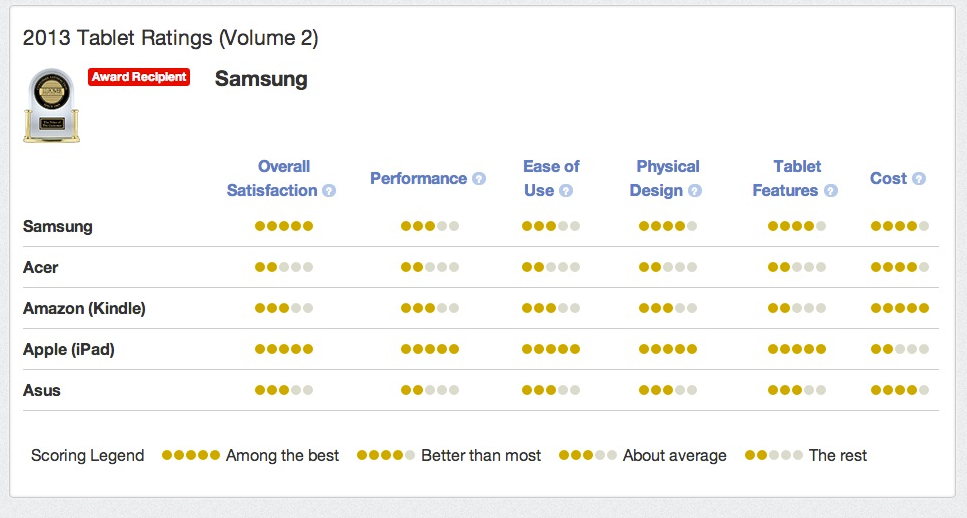 JD Power tablet rankings (Apple vs Samsung)
