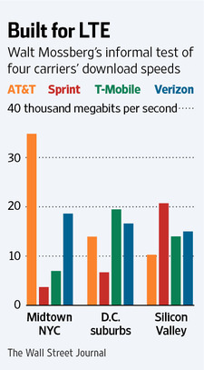 US carriers LTE speeds (WSJ 001)